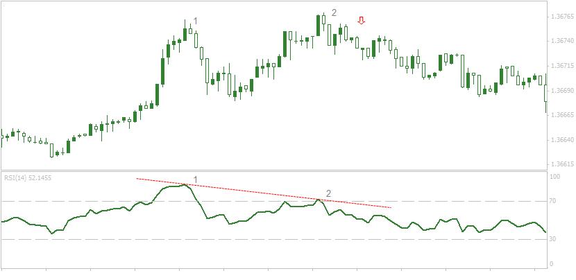 Forex charts rsi